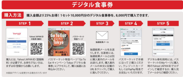 gotoイート東京 デジタル